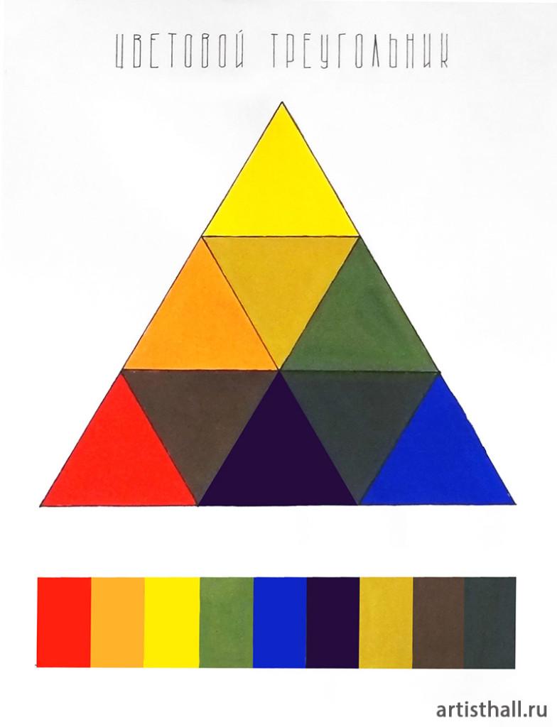 Цветовой треугольник